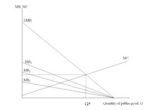 An interpretation of the Samuelson condition u...