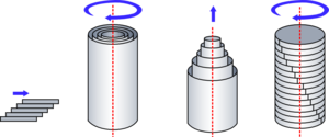 Rheometer - Different shearing planes that can be employed to measure rheological properties. From the left - Couette drag plate flow; cylindrical flow; Poiseuille flow in a tube and plate-plate flow.