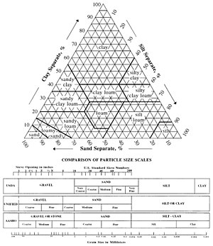 Soil texture - Soil texture triangle, showing the 12 major textural classes, and particle size scales as defined by the USDA.