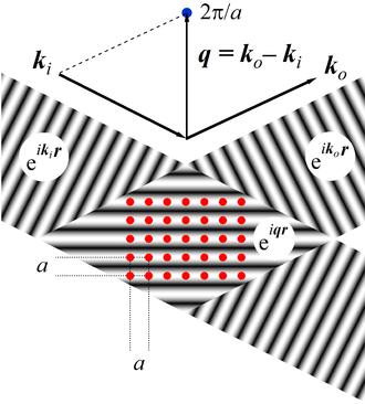 Structure factor - Image: Square lattice scattering