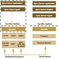 SyncML Schema.jpg