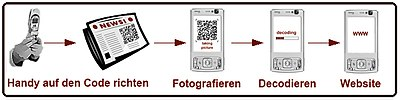 400px Taggingprozess QR CODE 製作及應用 QR Code產生器 qr code reader iphone android APP 下載