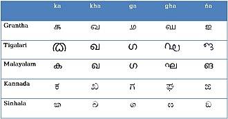 Grantha script - Image: Tigalari script comparison chart