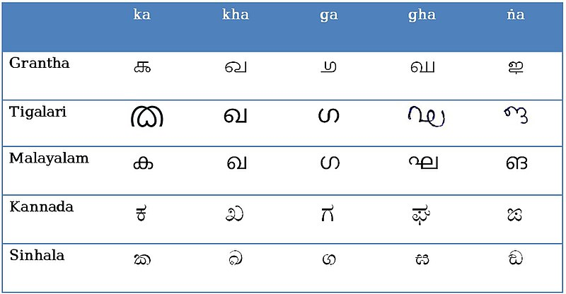Alphabet Chart With Pictures: Tigalari script comparison chart..jpg - Wikimedia Commons,Chart