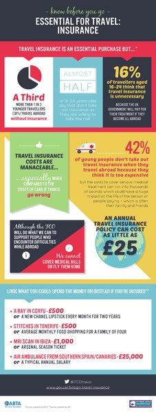 File:Travel Insurance Infographic FCO 2014.pdf