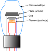 Diagram of Vacuum-Tube Triode