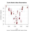 Tycho Brahe - Mars observations plot-v1.png