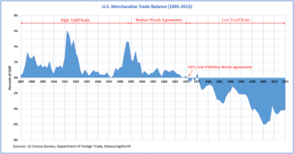 Bretton Woods system - U.S. Trade Balance (1895–2015)