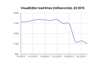 VisualEditor load times Q3 2014-15.png