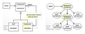 Composite pattern - Image: W3s Design Composite Design Pattern UML