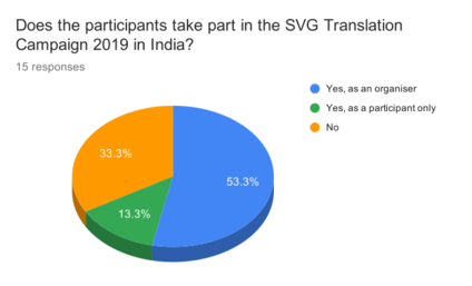 WB2018IN Participation in STCinIndia2019