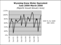 WY Snowpack.png