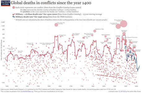 Wars-Long-Run-military-civilian-fatalities.png