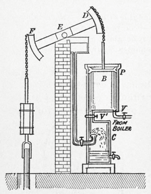 Beam engine - A Watt engine: showing entry of steam and water