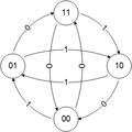 Граф поясняющий код Миллера.png