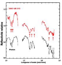 Spectres infrarouges d'Éris (en rouge) et de Pluton (en noire) mettant en évidence les raies d'absorption du méthane communes aux deux spectres.