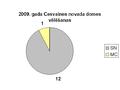 2009 vēlēšanas Cesvaines novads.PNG