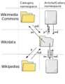 220-Commons Interwiki links - with wikidata 4a.png