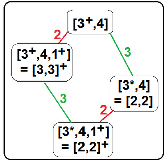 Coxeter notation - A radical subgroup is similar to an alternation, but removes the rotational generators.