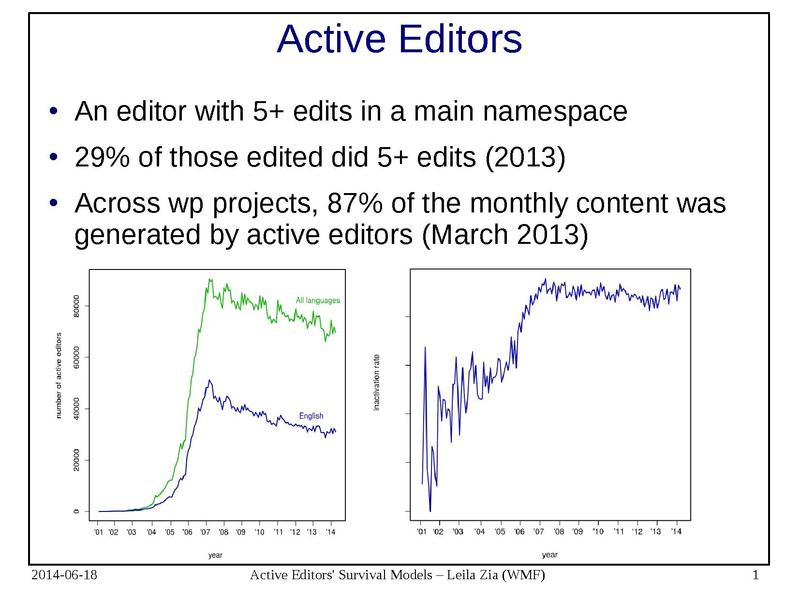 File:Active editor survival.pdf