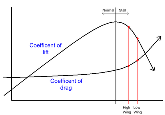 Spin (aerodynamics) - Aerodynamic spin diagram: lift and drag coefficients vs. angle of attack