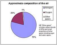 Air composition pie chart.JPG