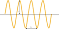 Amplitude and wavelength.png