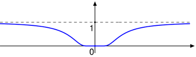 An infinitely differentiable function which is not analytic illustration.png