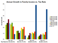 Annual growth in family income vs tax rate.png