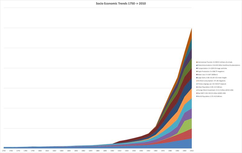 File:Anthropocene-GreatAccelerationSocioEconomicTrends-1750-2010.png