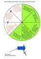 Arbeitsaufträge Scheibe fix für Gruppe Rechenoperationen Modellieren.pdf
