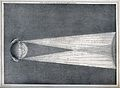 Astronomy; a diagram of a suggested explanation of the Auror Wellcome V0025071.jpg