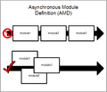 Asynchronous Module Definition overview.png