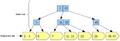 B+-tree-organization.png