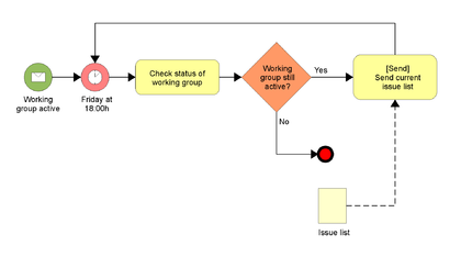 Business process model and notation wikipedie business process model and notation ccuart Images