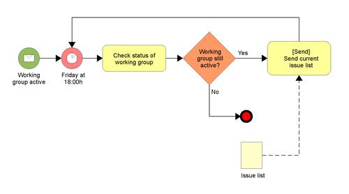 Business Process Model and Notation – Wikipédia, a enciclopédia livre