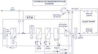 schéma circuit chauffage central