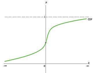 Dummy variable (statistics) - Figure 4 : A cumulative distribution function.