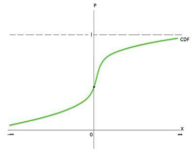 Dummy variable (statistics) - Wikipedia