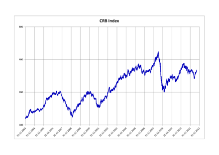 Thomson Reuters/CoreCommodity CRB Index 1993-2012 CRB Index.png