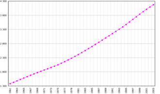 Demographics of Costa Rica - Costa Rica's population, (1961-2003).
