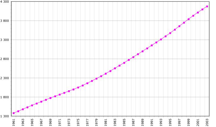 Costa Rica demography