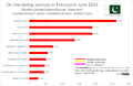 DatingWebSites Pakistan.png