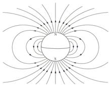 ligne de champ magnetique terrestre