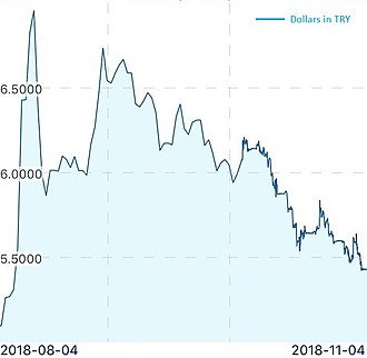 Turkish currency and debt crisis, 2018 - The Turkish Lira regains a significant proportion of its losses within the three months after July 2018. According to the models by IMF and International Institute of Finance, the lira is getting closer to the fair value but it is still slightly undervalued.