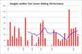 Douglas Jardine, test career batting chart (1928-1934).png