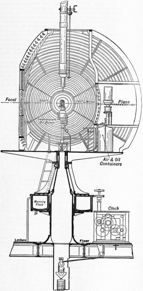 EB1911 - Lighthouse - Fig. 42.—Cape Naturaliste Apparatus.jpg