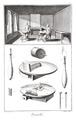 Encyklopedi av Diderot & d´Alembert med planscher(planschband), från 1751-1765 - Skoklosters slott - 86208.tif
