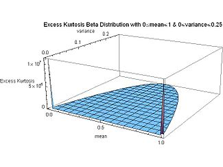 Excess Kurtosis Beta Distribution with mean and variance for full range - J. Rodal.jpg