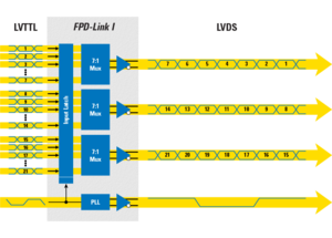 Low-voltage differential signaling - FPD Link I serializer